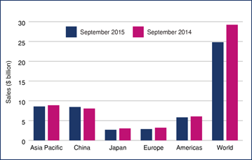 World semiconductor sales sep 2015 2014 01