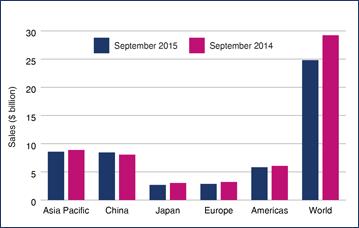 World semiconductor sales sep 2015 2014 01