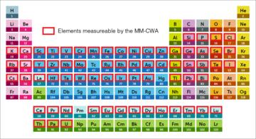 Periodic table1