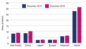 World semiconductor sales dec 2016
