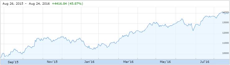 Water Stocks August