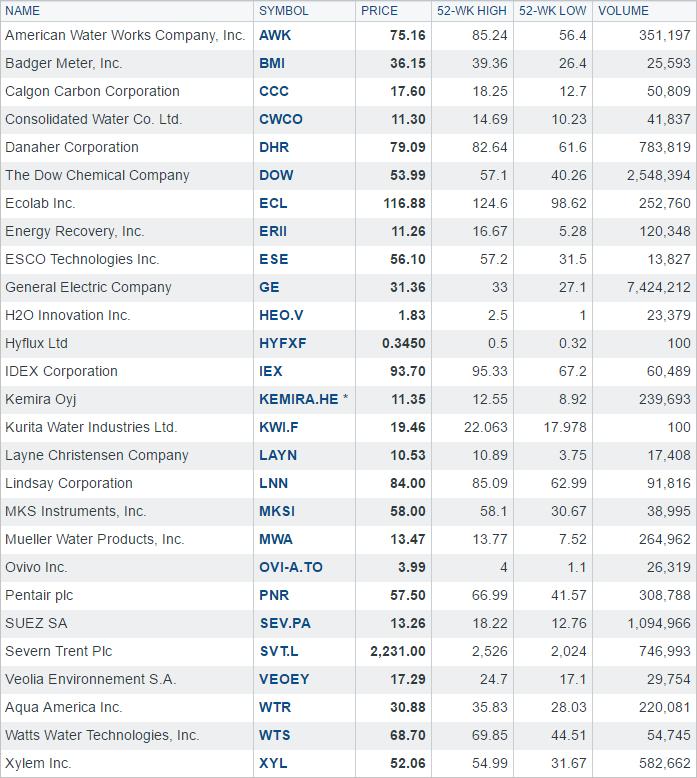 Stocks November